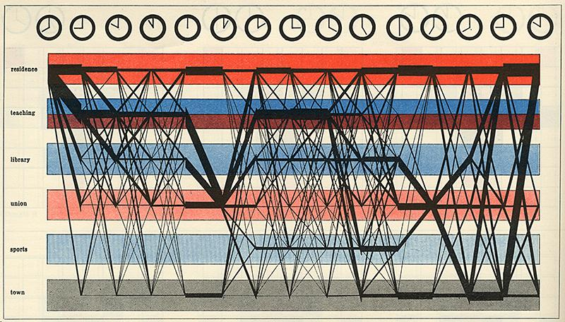 Nicholas Bullock, Peter Dickens, Philip Steadman. Architectural Review v.147 n.878 Apr 1970, 304